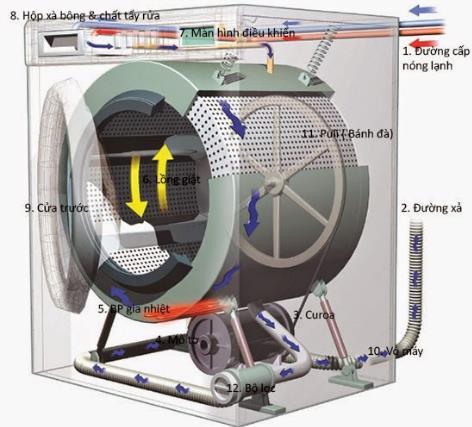 Cấu tạo của máy giặt cửa ngang