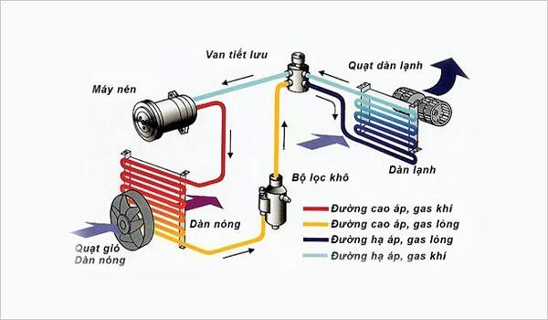 Sơ đồ hoạt động của hệ thống điều hòa ô tô Matiz